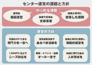 図解01_センター運営の課題と方針